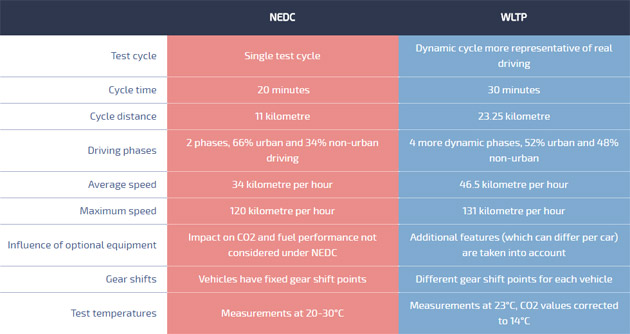 Vehicle testing - NEDC vs WLTP