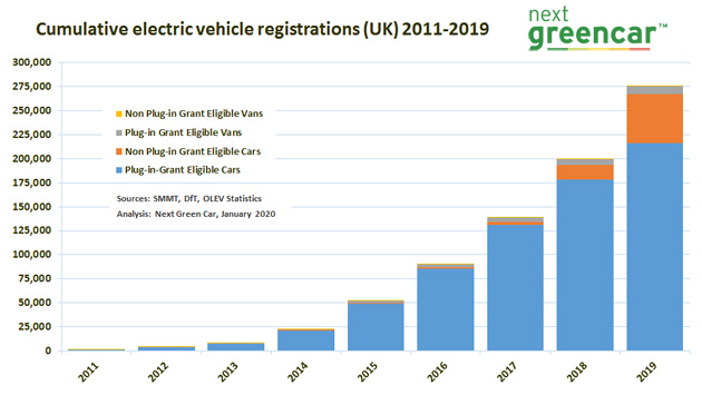 Electric Vehicle Market Statistics 2019 How Many Electric Cars In Uk