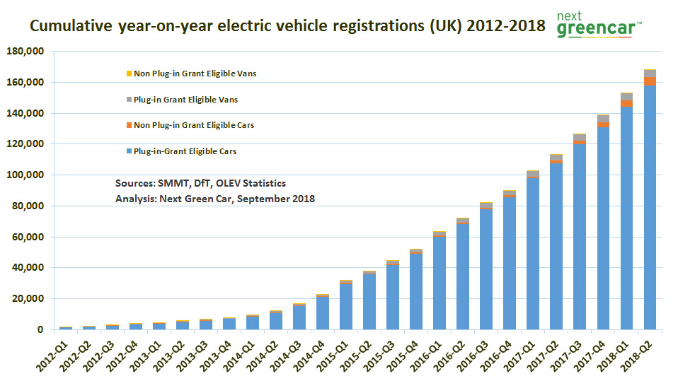 Electric Vehicle Market Statistics How Many Electric Cars