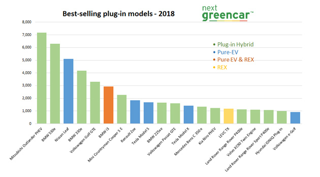 Electric vehicle market statistics 2019 - How many electric
