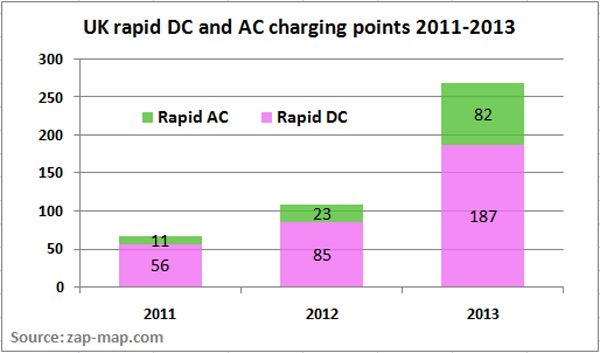 UK rapid chargers pass 250 mark