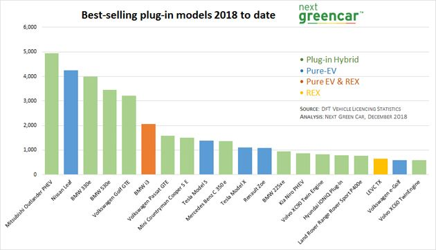 Best-selling EVs 2018 to end of Q3