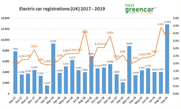 Electric vehicle registrations September 2019
