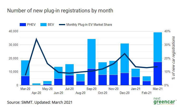 Number of plugin registrations by month