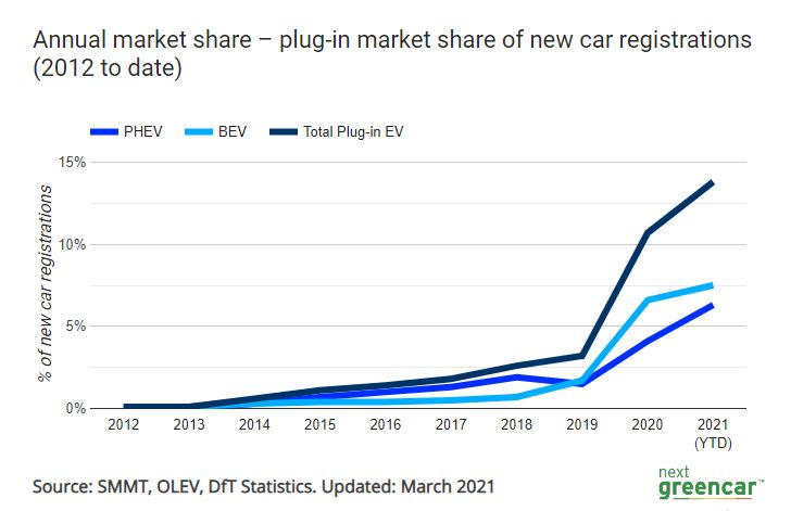 Annual plug-in market share of new cars registrations