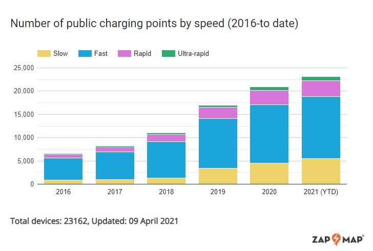 Number of public charge points by speed