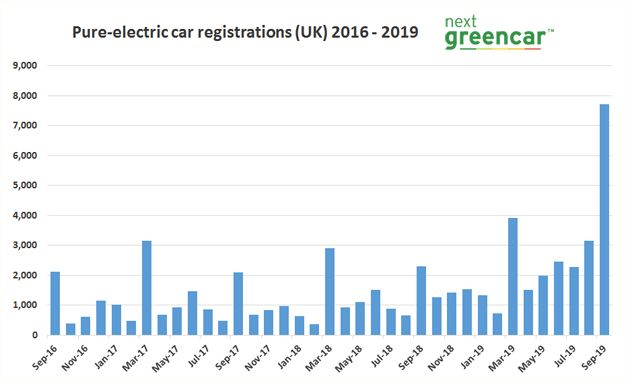 Pure-electric vehicle registrations September 2019