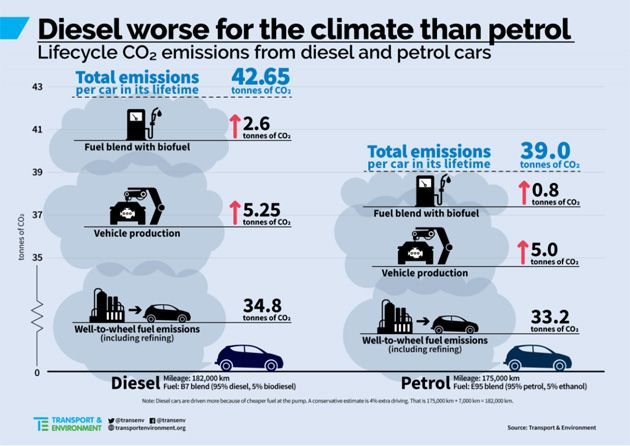 T&E diesel CO2 emissions
