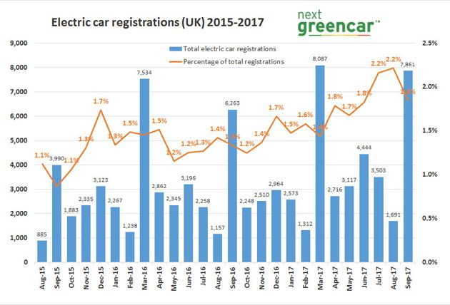 SMMT plug-in car registrations