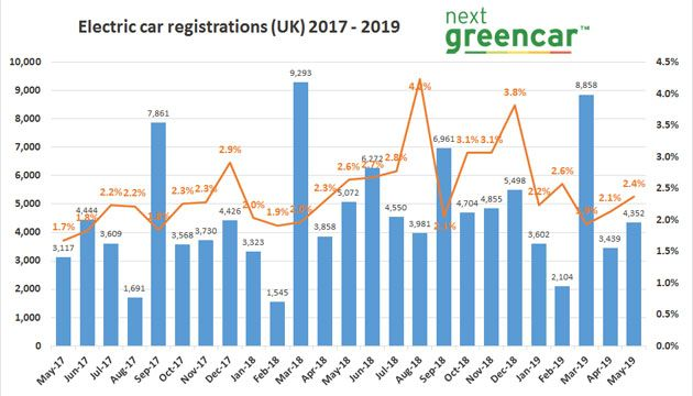 SMMT EV registrations May 2019