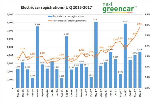 Electric Car Registrations - Dec 2017