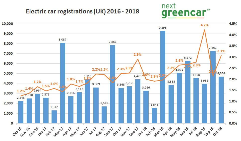 Plug-in Car Market - November 2017