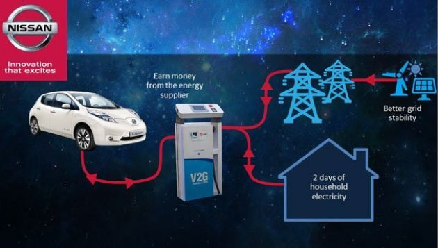 Nissan and OVO announce Vehicle-to-Grid (V2G) collaboration